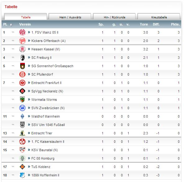 Tabelle Regionalliga Südwest