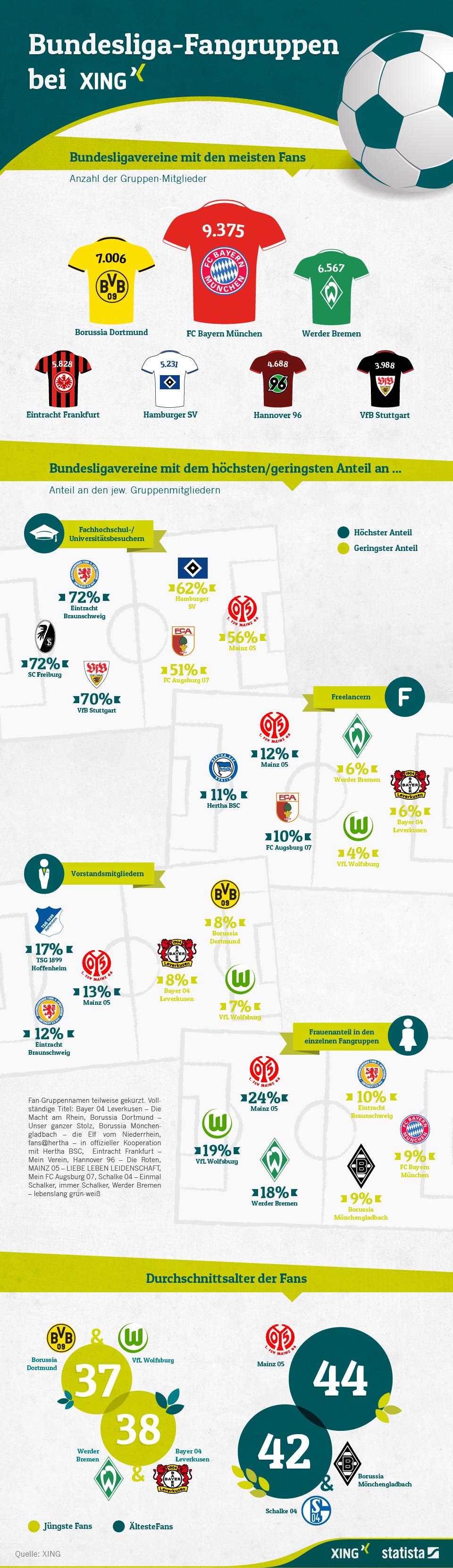 XING-Gruppen_Bundesliga_2014_Infografik_gross